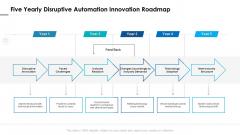 Five Yearly Disruptive Automation Innovation Roadmap Themes