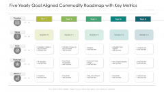 Five Yearly Goal Aligned Commodity Roadmap With Key Metrics Graphics