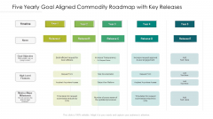 Five Yearly Goal Aligned Commodity Roadmap With Key Releases Mockup