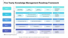 Five Yearly Knowledge Management Roadmap Framework Brochure