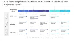 Five Yearly Organization Outcome And Calibration Roadmap With Employee Names Structure