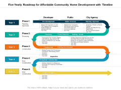 Five Yearly Roadmap For Affordable Community Home Development With Timeline Professional