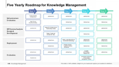 Five Yearly Roadmap For Knowledge Management Professional