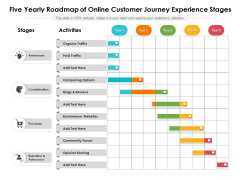 Five Yearly Roadmap Of Online Customer Journey Experience Stages Structure