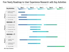 Five Yearly Roadmap To User Experience Research With Key Activities Slides