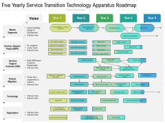 Five Yearly Service Transition Technology Apparatus Roadmap Summary