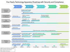 Five Yearly Technology Apparatus Roadmap With Security And Compliance Template