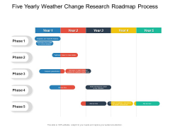 Five Yearly Weather Change Research Roadmap Process Background