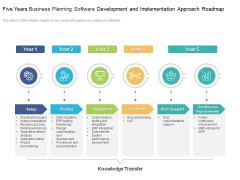 Five Years Business Planning Software Development And Implementation Approach Roadmap Graphics