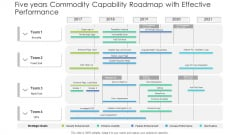 Five Years Commodity Capability Roadmap With Effective Performance Microsoft