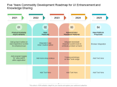 Five Years Commodity Development Roadmap For UI Enhancement And Knowledge Sharing Information