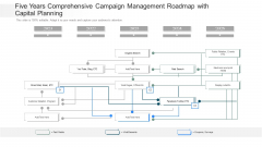 Five Years Comprehensive Campaign Management Roadmap With Capital Planning Structure
