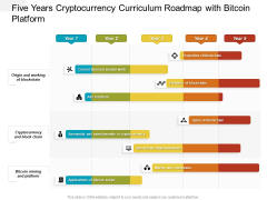 Five Years Cryptocurrency Curriculum Roadmap With Bitcoin Platform Introduction