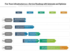 Five Years Infrastructure As A Service Roadmap With Automate And Optimize Elements