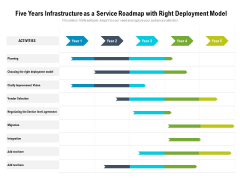 Five Years Infrastructure As A Service Roadmap With Right Deployment Model Sample
