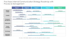 Five Years Internal Communication Strategy Roadmap With Process And Management Guidelines