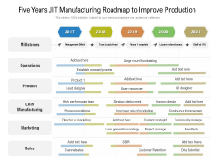 Five Years JIT Manufacturing Roadmap To Improve Production Background
