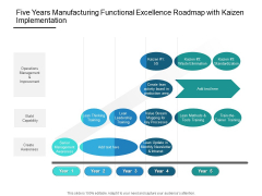 Five Years Manufacturing Functional Excellence Roadmap With Kaizen Implementation Clipart