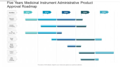 Five Years Medicinal Instrument Administrative Product Approval Roadmap Download
