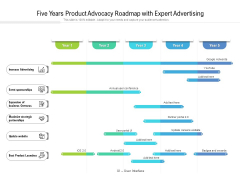 Five Years Product Advocacy Roadmap With Expert Advertising Ideas