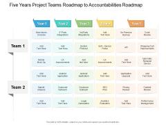 Five Years Project Teams Roadmap To Accountabilities Roadmap Summary