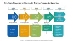 Five Years Roadmap For Commodity Training Process By Supervisor Professional