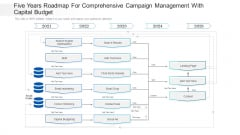 Five Years Roadmap For Comprehensive Campaign Management With Capital Budget Themes