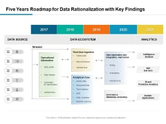 Five Years Roadmap For Data Rationalization With Key Findings Professional