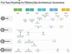 Five Years Roadmap For Effective Data Architecture Governance Infographics