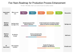 Five Years Roadmap For Production Process Enhancement Topics