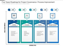 Five Years Roadmap For Project Governance Process Improvement Background