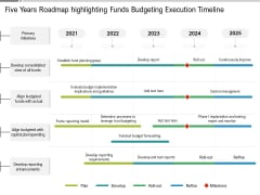 Five Years Roadmap Highlighting Funds Budgeting Execution Timeline Topics