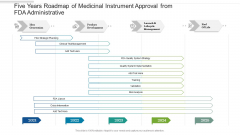 Five Years Roadmap Of Medicinal Instrument Approval From FDA Administrative Designs