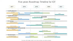 Five Years Roadmap Timeline For IOT Structure