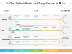 Five Years Software Development Change Roadmap For It Firm Pictures