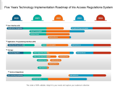 Five Years Technology Implementation Roadmap Of Iris Access Regulations System Pictures