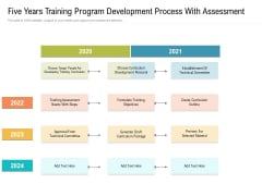 Five Years Training Program Development Process With Assessment Themes