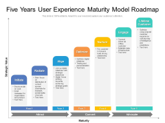 Five Years User Experience Maturity Model Roadmap Demonstration