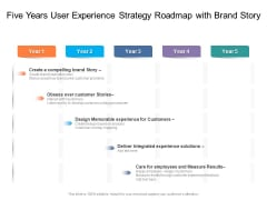 Five Years User Experience Strategy Roadmap With Brand Story Themes