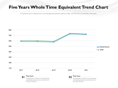 Five Years Whole Time Equivalent Trend Chart Ppt PowerPoint Presentation File Visuals PDF