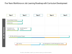 Five Years Workforce On Job Learning Roadmap With Curriculum Development Infographics