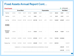 Fixed Assets Annual Report Cont Ppt PowerPoint Presentation Model Inspiration