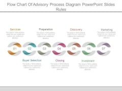 Flow Chart Of Advisory Process Diagram Powerpoint Slides Rules