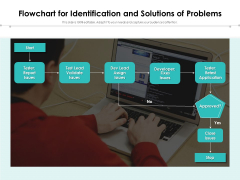 Flowchart For Identification And Solutions Of Problems Ppt PowerPoint Presentation File Inspiration PDF