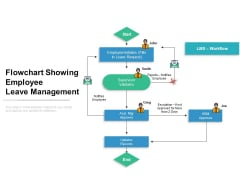 Flowchart Showing Employee Leave Management Ppt PowerPoint Presentation Portfolio Slides