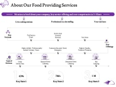 Food Providing Services About Our Food Providing Services Ppt PowerPoint Presentation Layouts Vector PDF