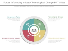 Forces Influencing Industry Technological Change Ppt Slides