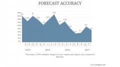 Forecast Accuracy Ppt PowerPoint Presentation Ideas
