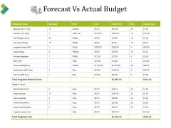 Forecast Vs Actual Budget Ppt PowerPoint Presentation File Design Inspiration