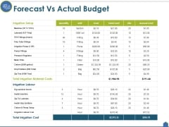 Forecast Vs Actual Budget Ppt PowerPoint Presentation File Template